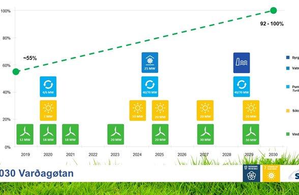 Varðagøtan fram til 2030
